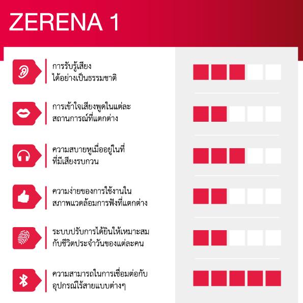 ZERENA 1