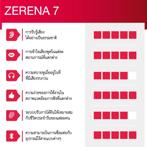 Zerena-7